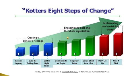 kotter video change management change mgmt and kotter s eight steps youtube