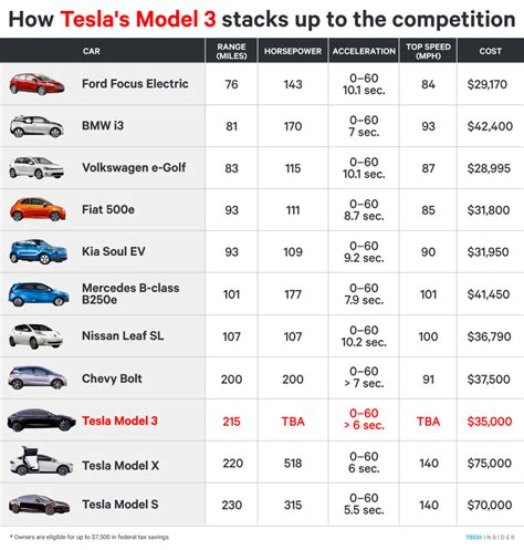 Tesla Electric Car Price Range How Tesla Model 3 Compares To Other Electric Cars