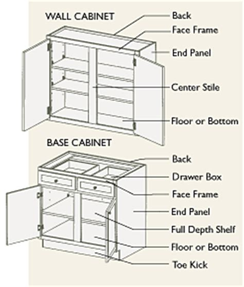 kitchen cabinet diagrams this will help you learn some basic cabinetry terms