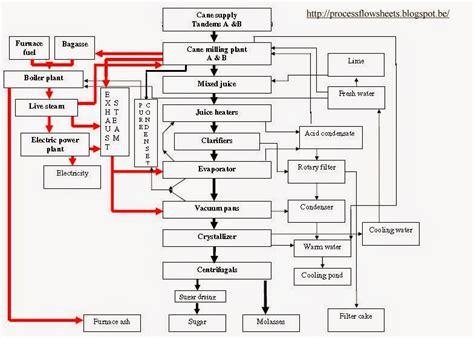flow sheet charting process flow sheets