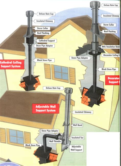 Jobbers: Guide to installing wood burning stove