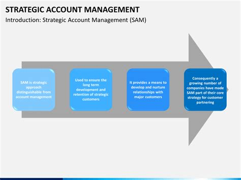 account management strategy template strategic account management powerpoint template