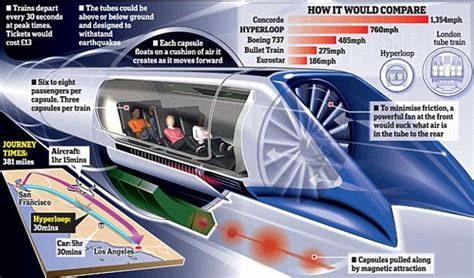 elon musk hyperloop news elon musk s vision of a supersonic transit system inches