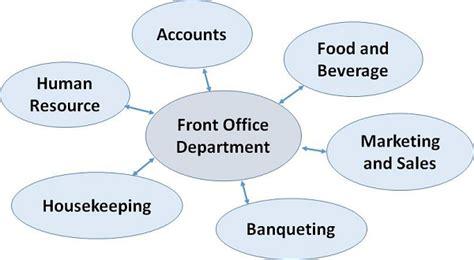 Desk Marketing Communication by Front Office Management Communication