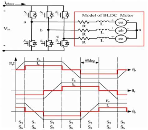 brushless motor back emf configuration of bldc motor drive system back emf pattern