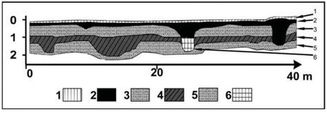 geoarchaeologic  paleopedologic evidences