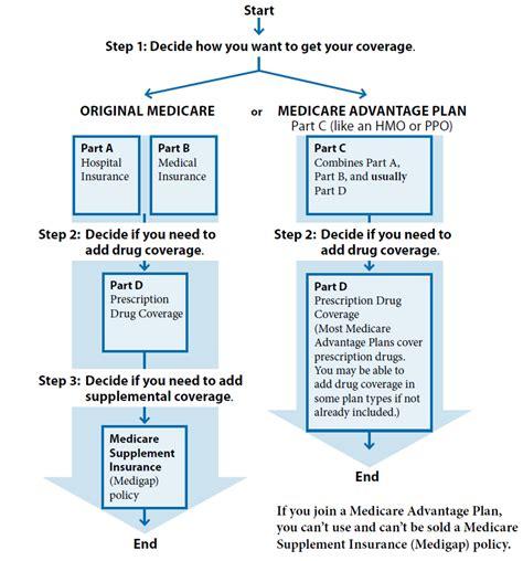 different plans medicare parts explained blue wave insurance services