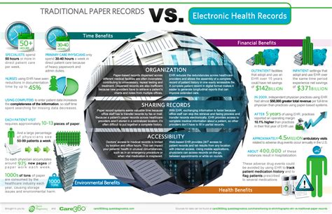 Traditional Paper - traditional paper records vs electronic health record