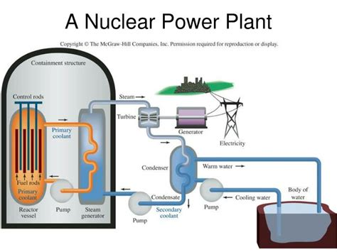 ppt templates for nuclear energy ppt a nuclear power plant powerpoint presentation id