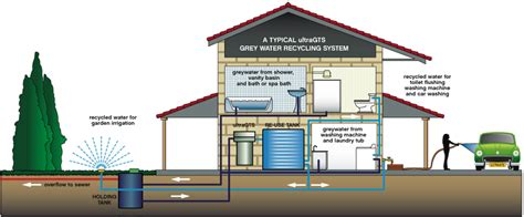 greywater system use reuse australia greywater system
