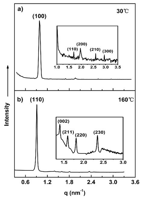 xrd pattern of tetragonal structure ijms free full text liquid crystalline assembly of