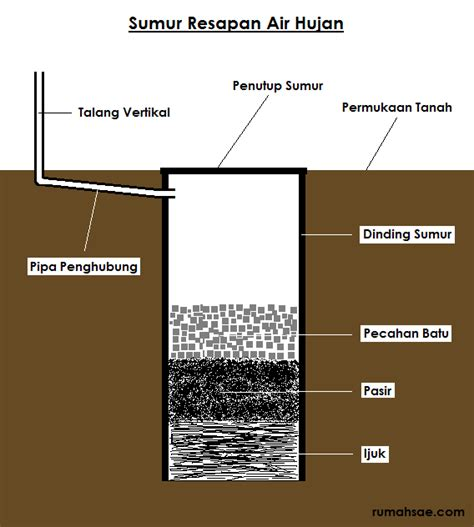 membuat filter air hujan syarat dan cara membuat sumur resapan air hujan rumah sae