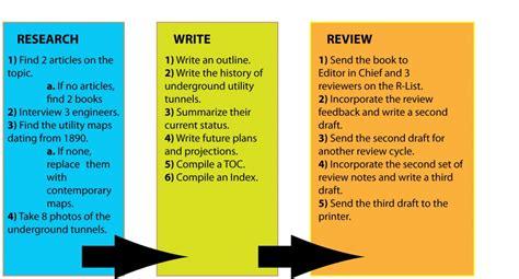 the survival standard operating procedure blueprint books 3 methods to write standard operating procedures sop