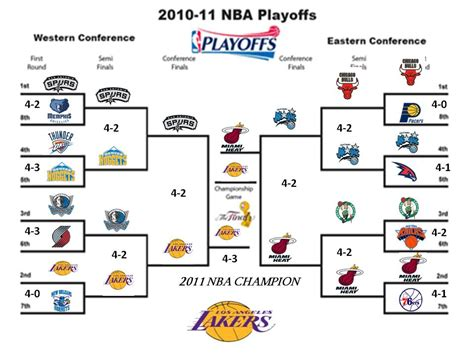 New Of Mba Playoffs by Nba Playoff Scores Basketball Scores