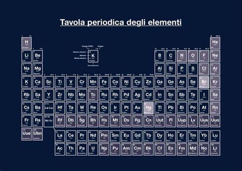 poster tavola periodica oltre 25 fantastiche idee su tavola periodica su