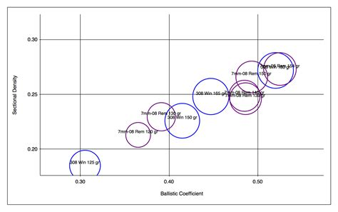 File Sectional Density Vs Ballistic Coefficient Of Some
