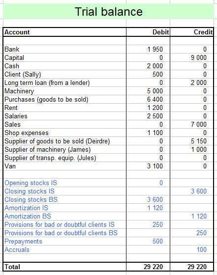 Trial Balance Sheet Template by From Trial Balance To Balance Sheet