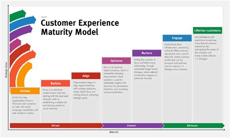 customer experience model google search strategy