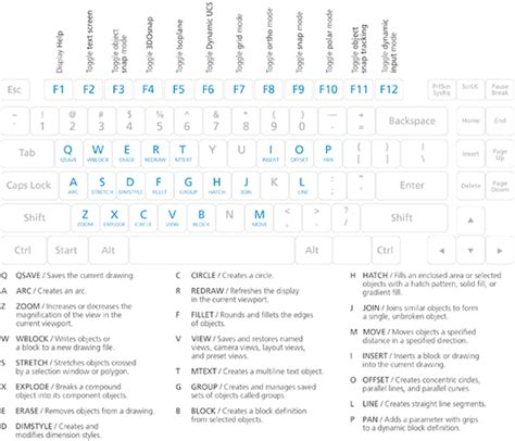 sketchbook pro eraser shortcut autocad keyboard commands shortcuts guide autodesk