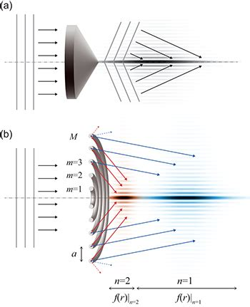pattern formation laser acoustic bessel like beam formation by an axisymmetric