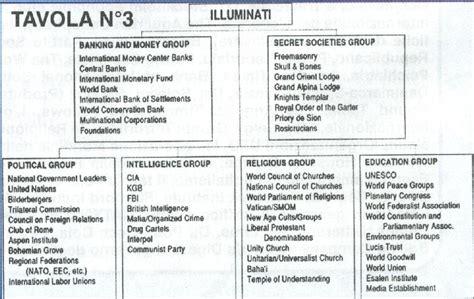 basic illuminati structure the basic illuminati structure