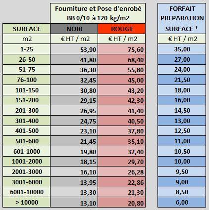 Prix Beton Desactive Au M3 2710 by Prix Enrob 233 Quel Est Le Prix Au M2 De L Enrob 233