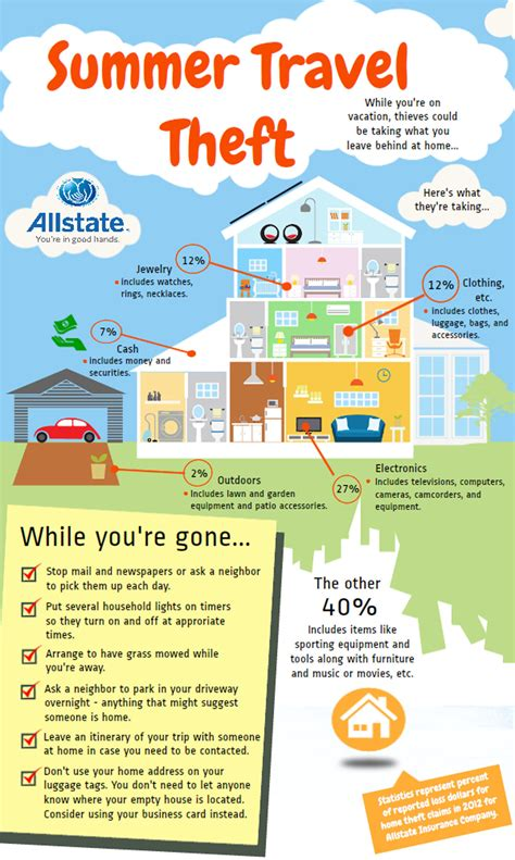 working from home house insurance allstate offers summer travel safety tips as vacation