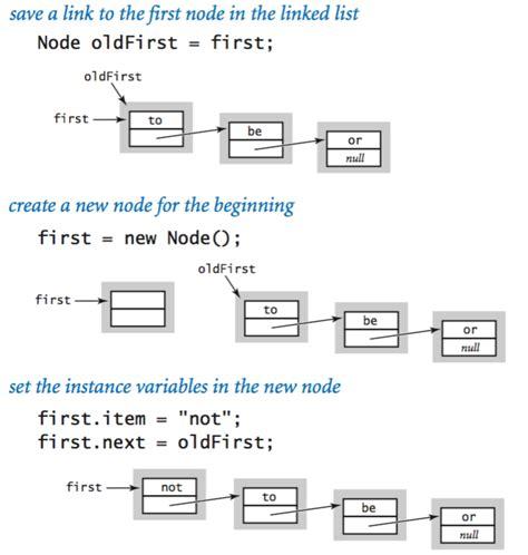 c tutorial linked list java linkedlist