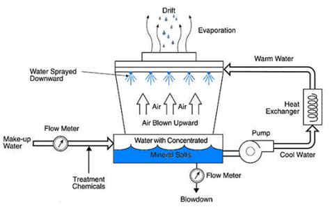 cooling tower system diagram cooling towers and its systems
