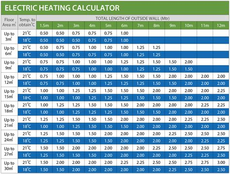 Efficiency Kitchen Ideas positioning guide electric heaters