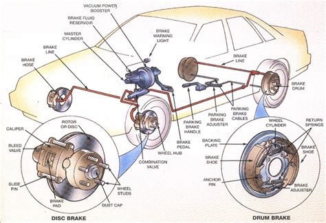diagram of car wheel parts car diagram vehicle diagram auto chart automobile