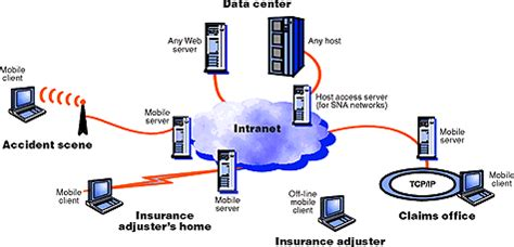 mobile software solution ibm enetwork software mobile solution executive overview