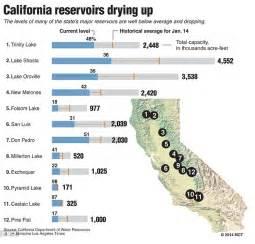 california reservoirs map reservoir levels in california a river ran through it