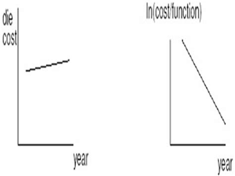 evolution of integrated circuits vlsi evolution of integrated circuits