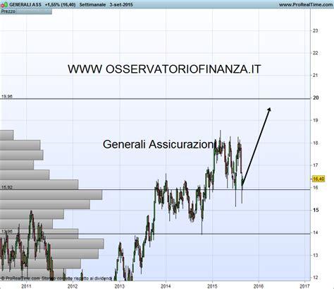 generali azioni generali archivi osservatoriofinanza it