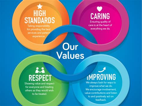 What Every Should Respect Patience And Partnership No about us the mid hospitals nhs trust