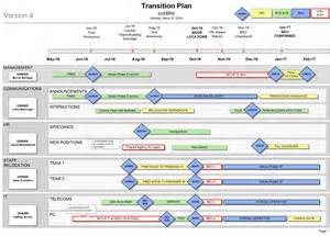 transition plan template how to create a transition plan for your organisation