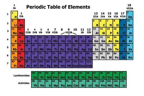 sistem periodik unsur unsur kimiasmandung
