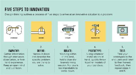 design thinking non profit can you suggest good ideas for social entrepreneurship