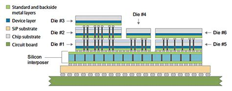 3d stacked integrated circuits semiconductor groups form 3d ic standards efforts to save s siliconcowboy s