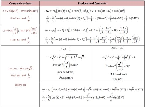 Multiplying Complex Numbers Worksheet by Multiplying Polynomials Calculator With Imaginary Numbers