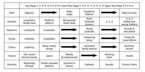layout of schemes of work issue 52 schemes of work the music jungle