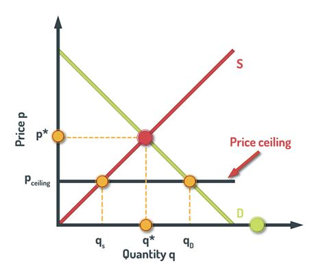 Price Floor And Price Ceiling In Economics by Price Ceilings And Price Floors Houses Flooring Picture Ideas Blogule