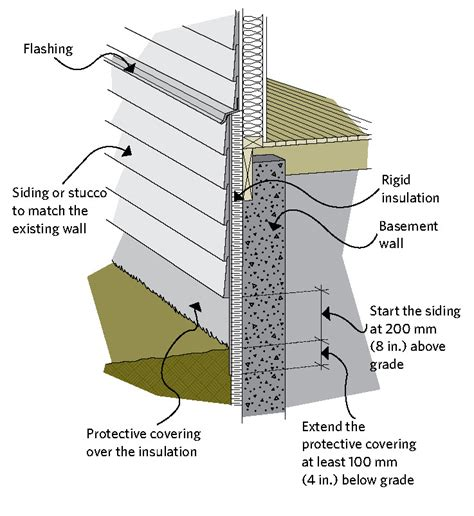 Chimney Membrane Wrap - keeping the heat in chapter 6 basement insulation