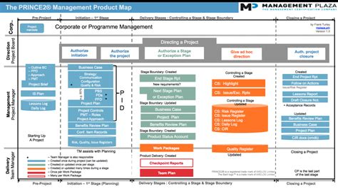 prince2 change request template prince2 process model prince2 wiki