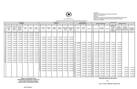 tabel daftar gaji pokok anggota tni tentara nasional indonesia tahun tabel gaji pns tni dan polri 2012 purwokerto dan sekitarnya