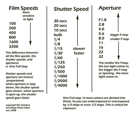 iso aperture shutter speed chart google search photogh