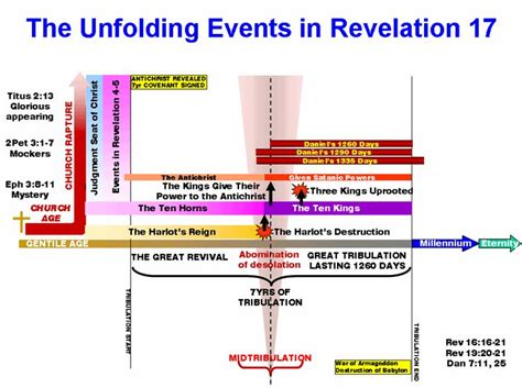 sleep an history of the apocalypse books book of revelation timeline chart images religous