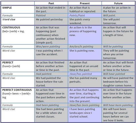 12 verb tenses grammar pdf learning