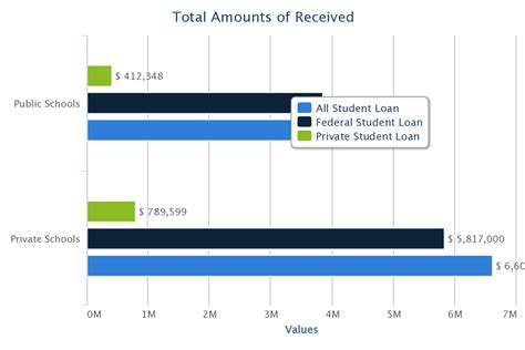 Mba Student Loan Comparison by Student Loan Comparison Between And